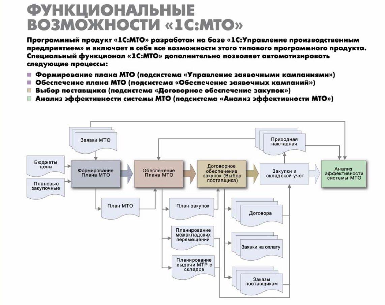 21.1 Организация материально-технического обеспечения на предприятии