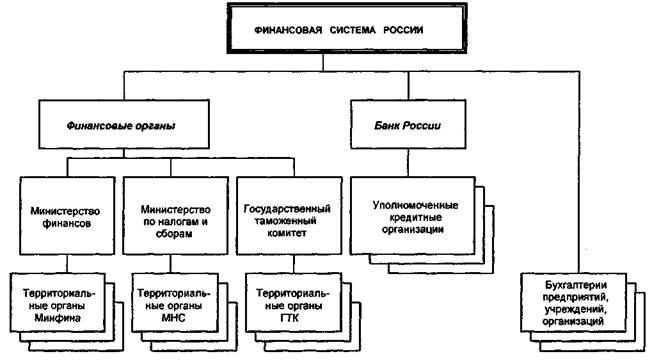 4. Министерство финансов рф как субъект финансового контроля