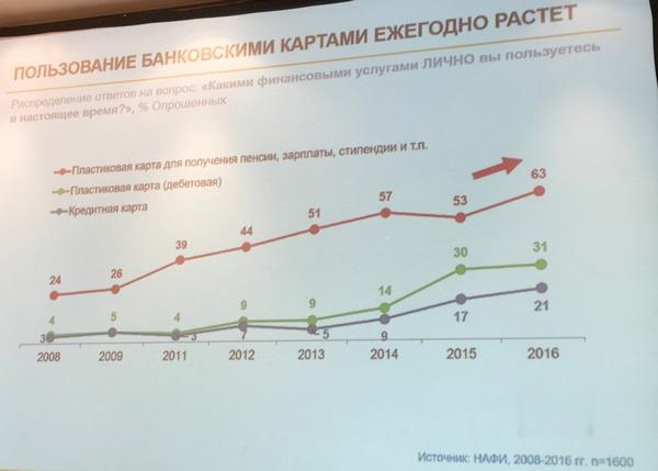 80% Россиян пользуется банковскими картами