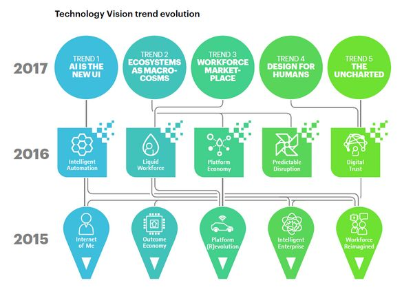 Accenture — технологический прогноз на 2017 год