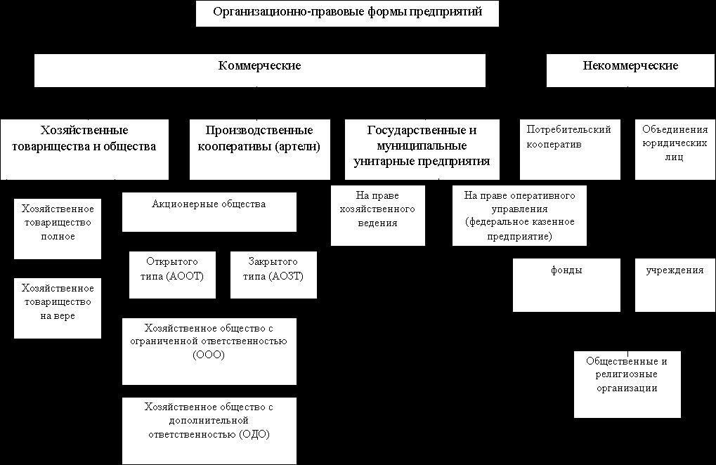 Акционерное общество как участник гражданских правоотношений.