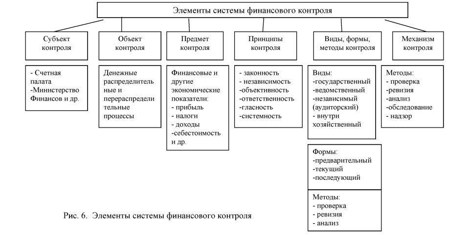 Анализ как метод финансового контроля