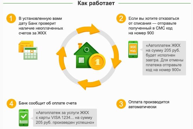 Автоплатёж за услуги жкх от сбербанка россии
