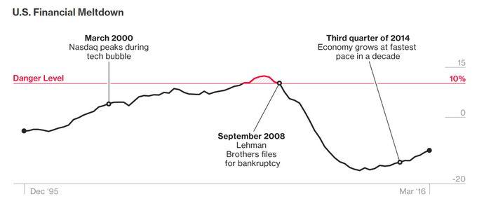 Банк международных расчетов предупреждает о риске банковского кризиса в китае