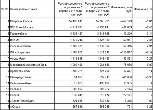 Банки подвели финансовые итоги первого квартала
