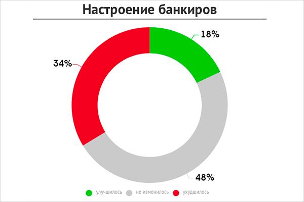 Bankir.ru определил настроение российских банкиров в ноябре