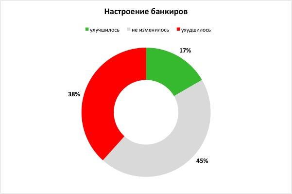 Bankir.ru определил настроения российских банкиров