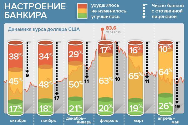 Банкир.ру узнал настроение банкиров в апреле-мае: худшее позади