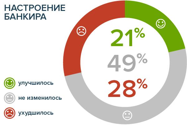 Банкир.ру замерил настроения российских банкиров в декабре-январе