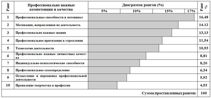 Банковские it из будущего. опрос экспертов