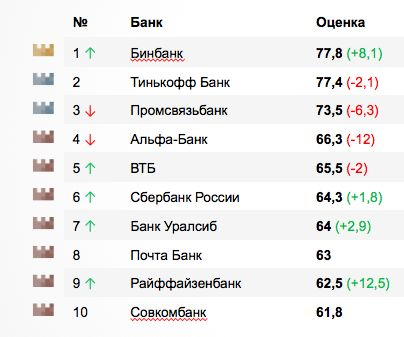 Бинбанк возглавил рейтинг интернет-банков
