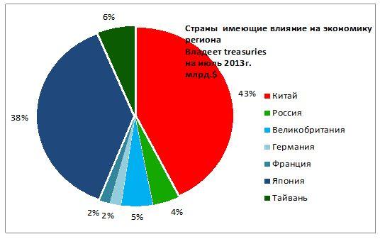 Что грозит россии при дефолте сша