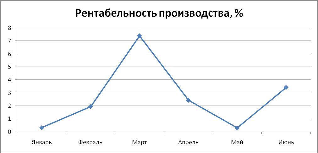 Что показывает рентабельность продукции