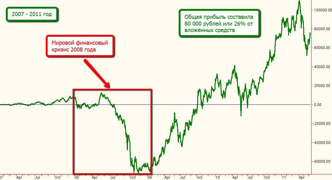 Что такое мировой финансовый кризис