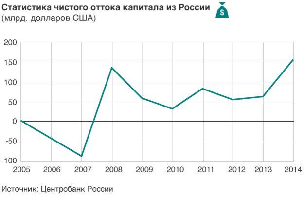 Что такое отток капитала из россии