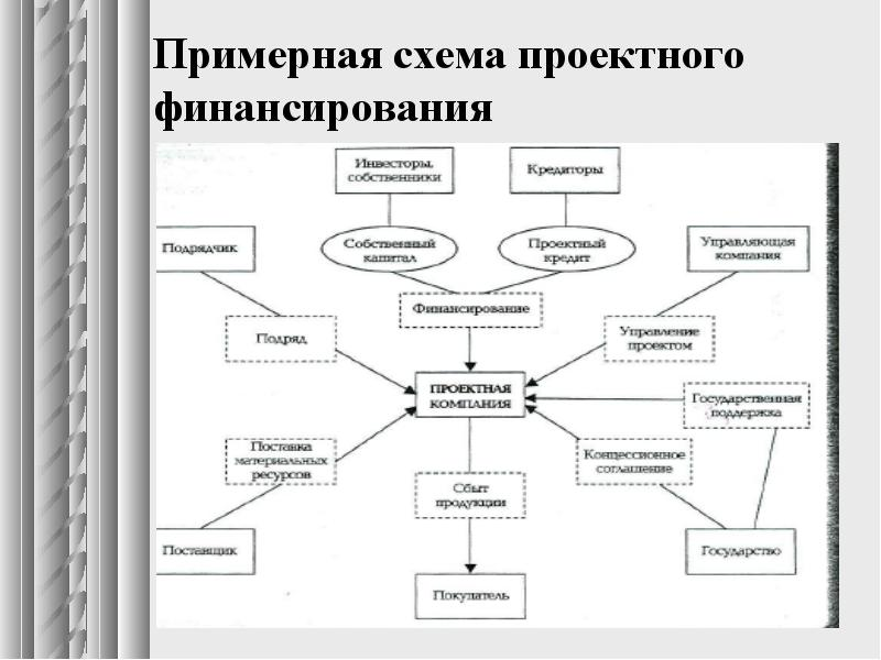 Что такое проектное финансирование