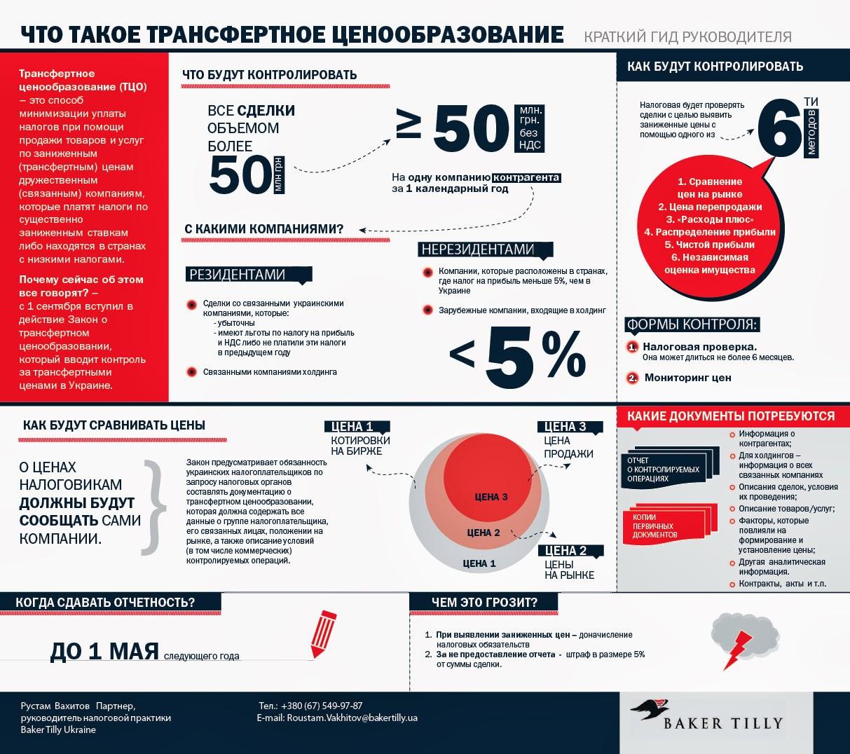 Что такое трансфертное ценообразование в украине