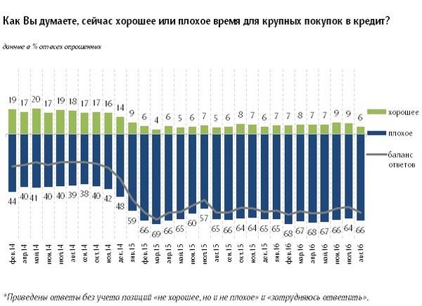 Что важно знать банкиру о кредитных планах и поведении россиян