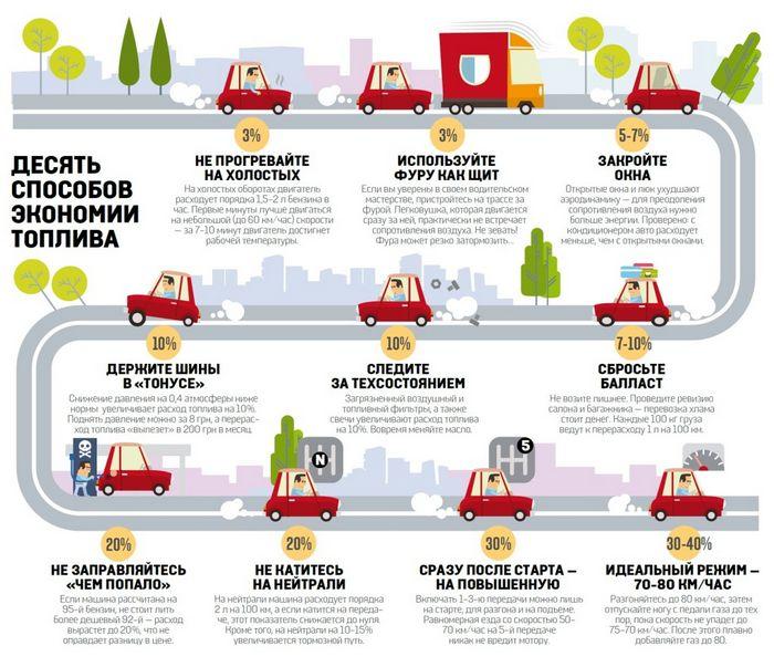 Что влияет на расход топлива