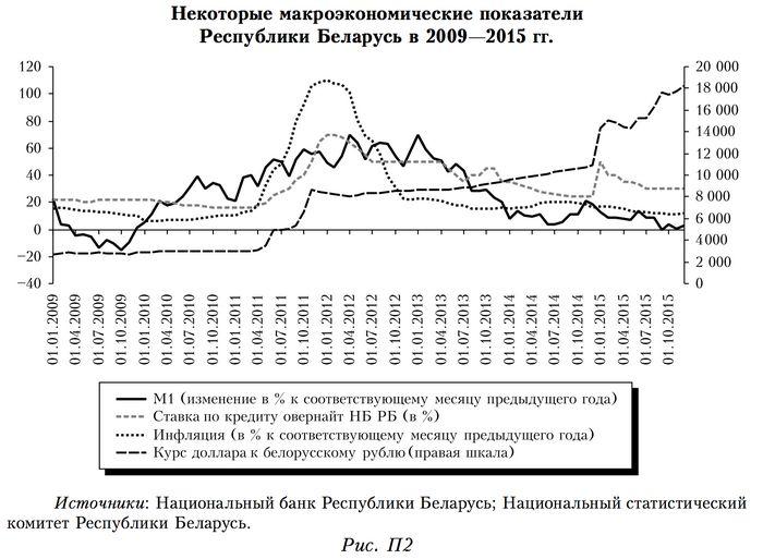 «Денежно-кредитная политика не может решить всех проблем»