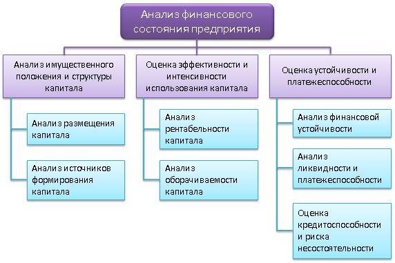 Для чего нужен финансовый анализ