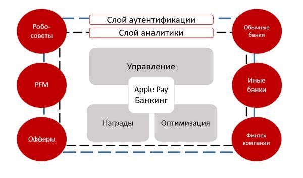 Если вашим следующим банком станет apple
