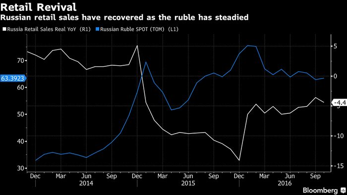 Европейские банкиры называют облигации российских компаний безопасной гаванью для инвестиций