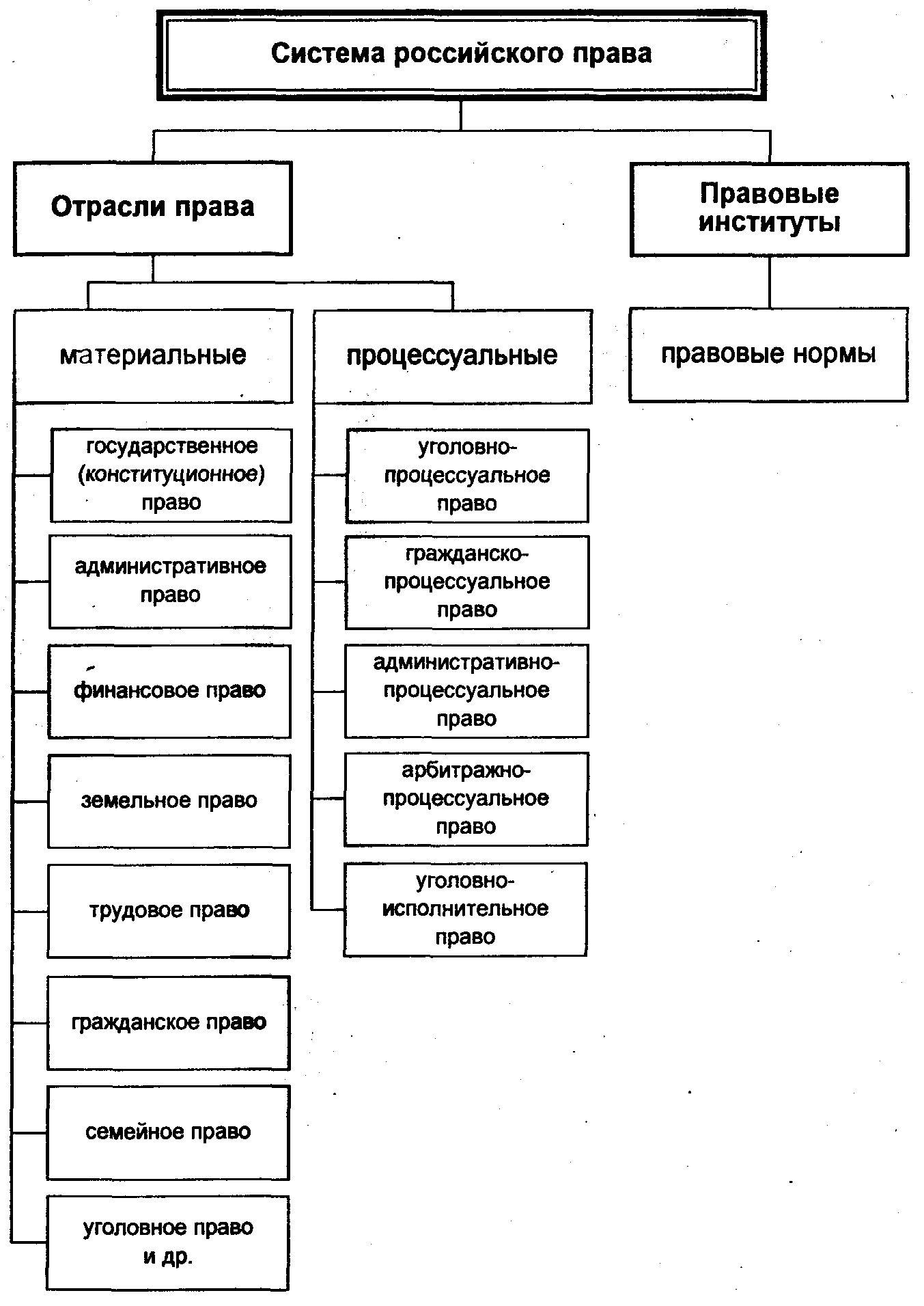 Административное право как отрасль права доклад 4694
