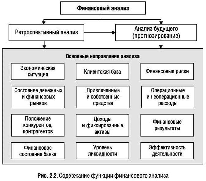 Финансовый анализ как основа для прогнозирования