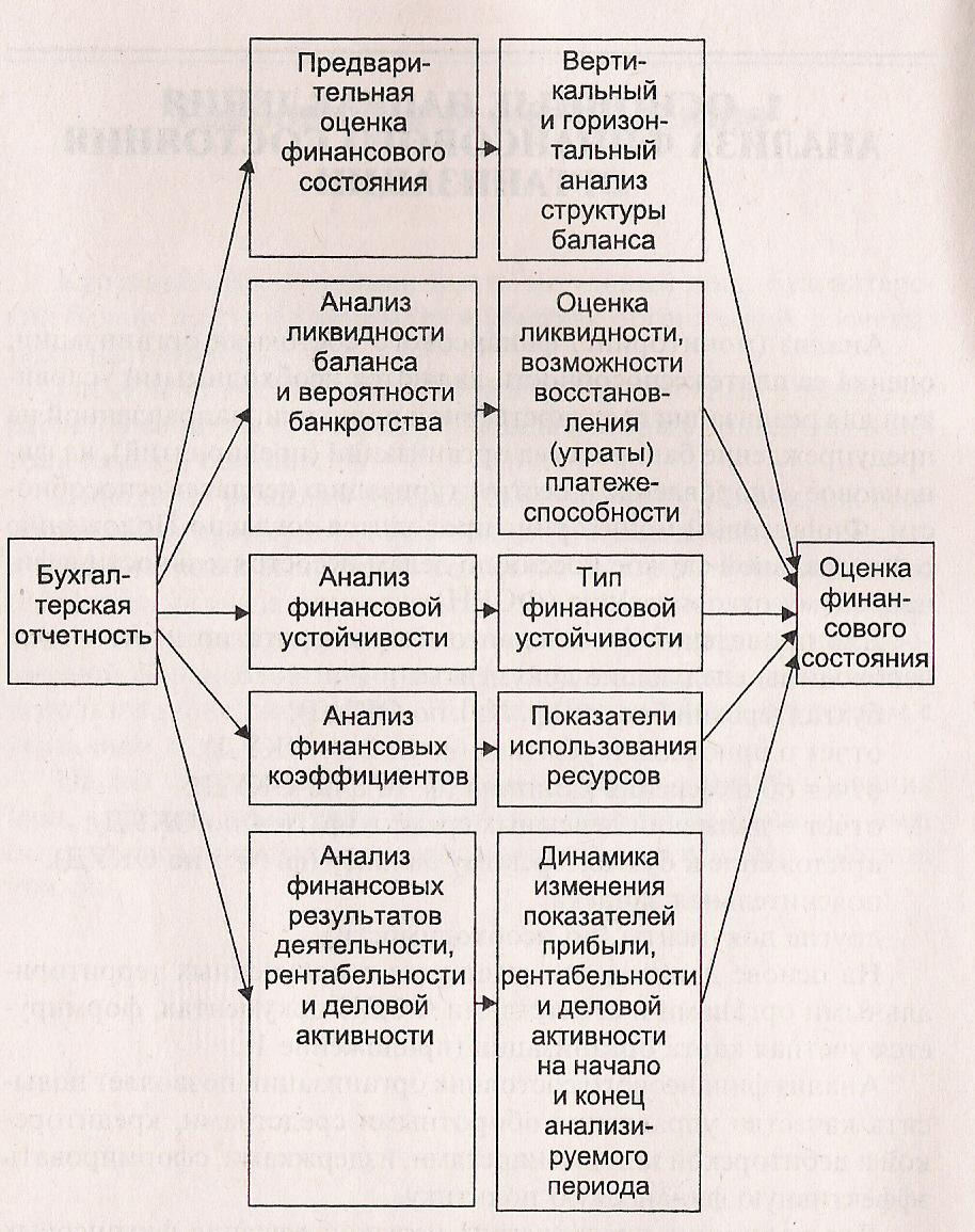 Финансовый анализ предприятия как инструмент управления