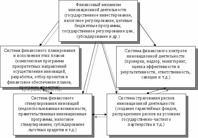 Финансовый механизм как инструмент реализации финансовой политики