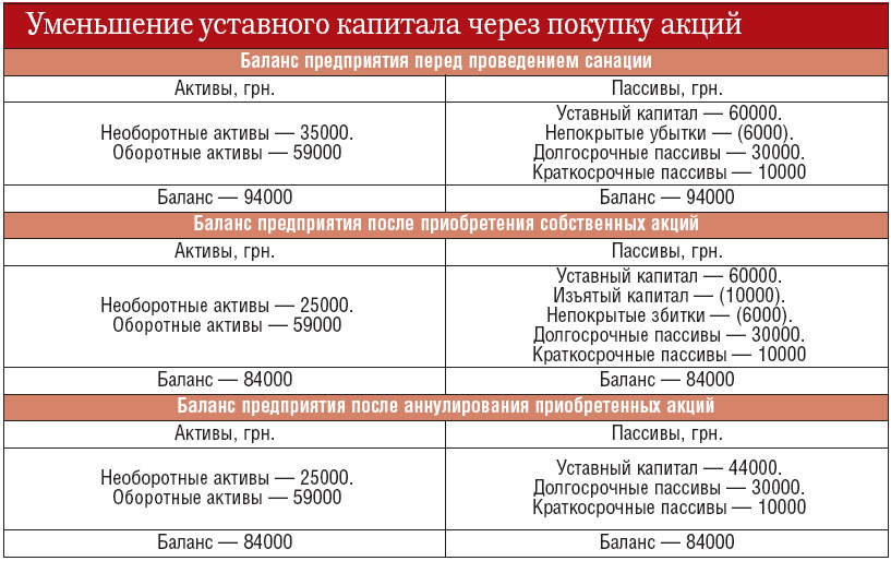 Формирование уставного капитала ао