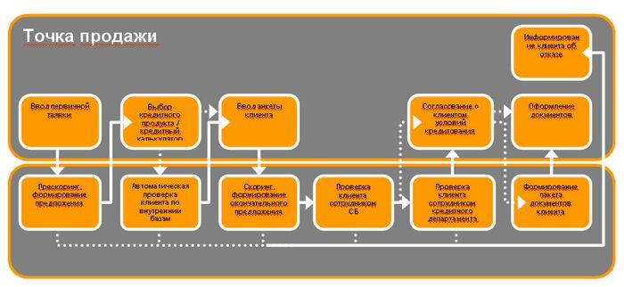 Фронт-офис банка: предпосылки автоматизации и роль автоматизированной системы в развитии розничного кредитования