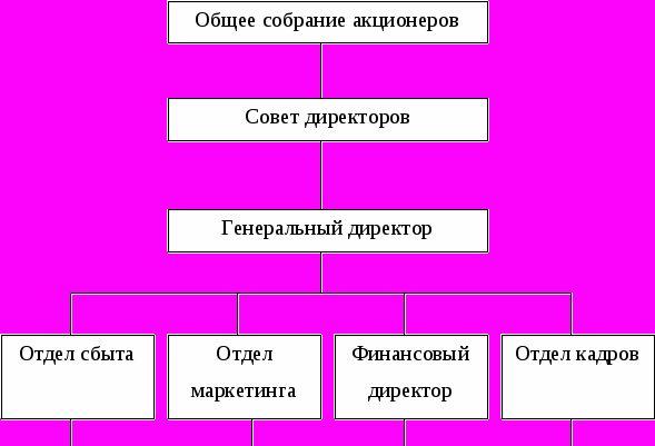 Функции и задачи финансового отдела