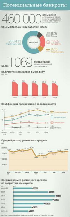 Георгий писков: «банкротами могут стать примерно 10–15% от числа плохих заемщиков»