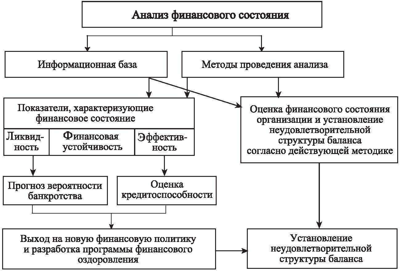 Глава 15. основы финансового анализа