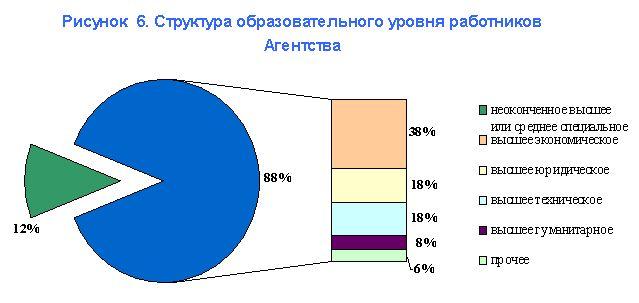 Годовой отчет государственной корпорации агентство по реструктуризации кредитных организаций за 2001 год