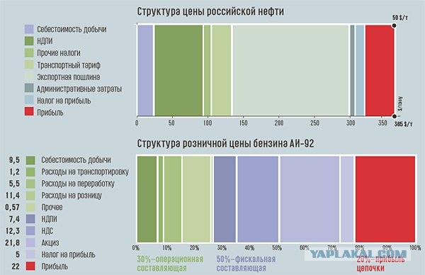 Григорий сергиенко: себестоимость добычи нефти в рф - от 4 до 7 долларов за баррель, ее стоимость в цене бензина - 8-10% 12+