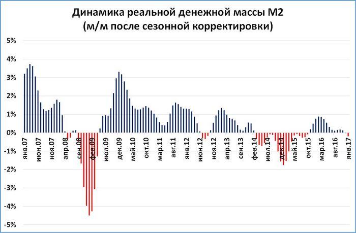 Инфляция достигла целевого уровня на полгода раньше. что дальше?
