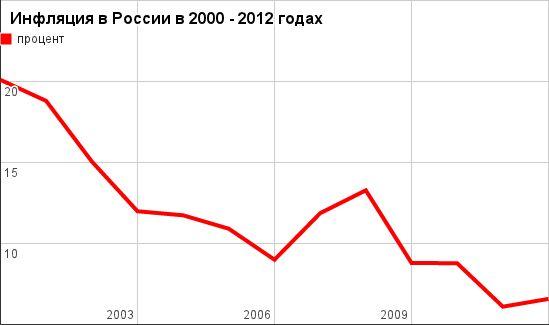 Инфляция рубля в 2014 году