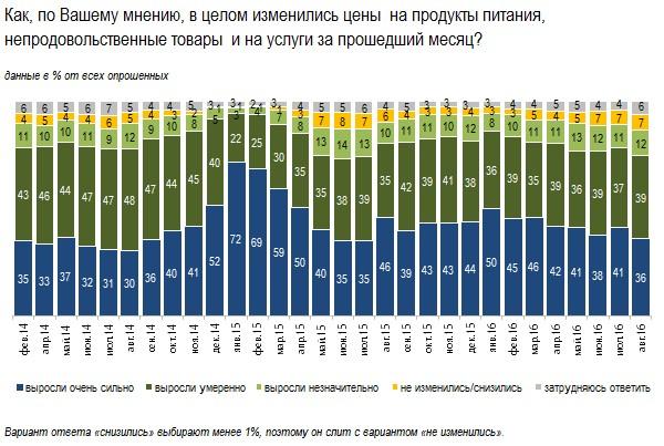 Инфляционные ожидания россиян: что важно знать банкиру