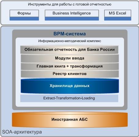 Иностранная абс и отечественная система для подготовки обязательной отчетности