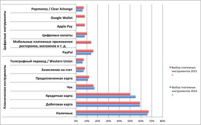 ?Исследование: использование мобильных платежей в сша