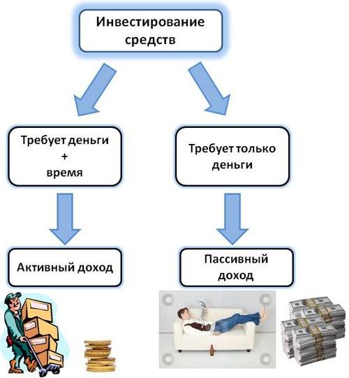 Источники и виды доходов