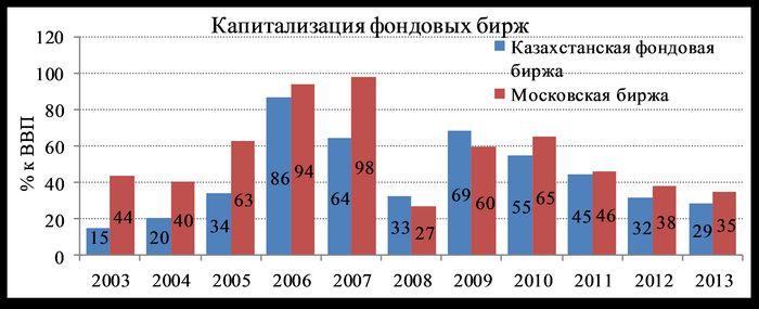 Итоги 2015 года: регулирование российского частного финансового рынка