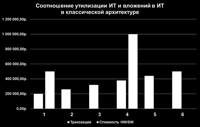 Итоги и тренды-2011: автоматизация, «облака», ит-аутсорсинг