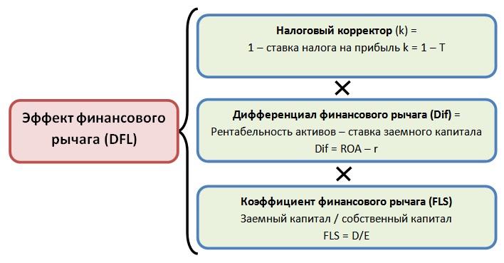 Эффект финансового рычага (degree of financial leverage – dfl)