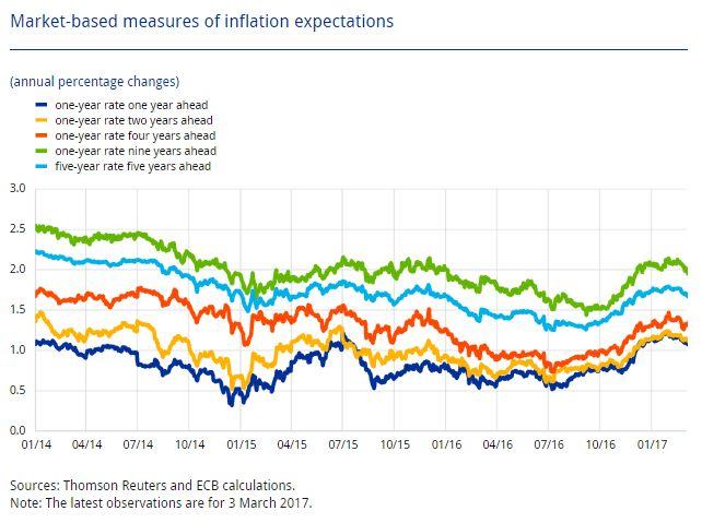 Экономическая статистика 1–7 февраля 2016 года: ожидания