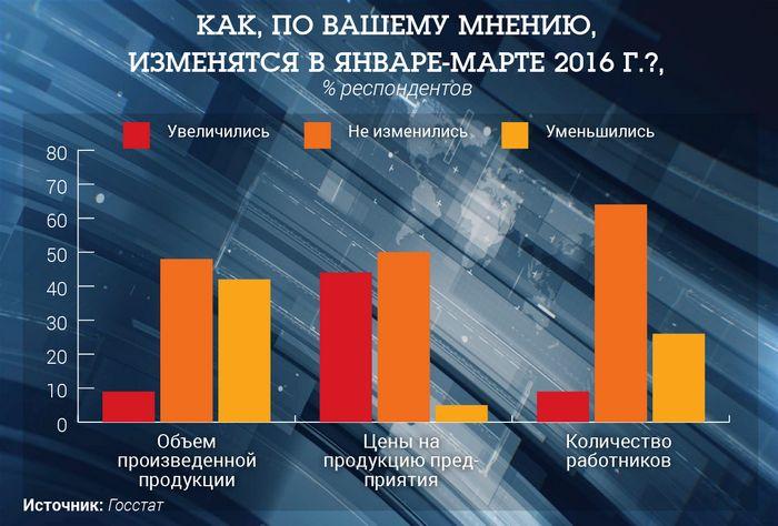 Экономическая статистика 15–21 февраля 2016 года: ожидания