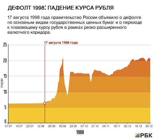 Бриджер всегда может ли случиться дефолт в россии в 2016г Штаты